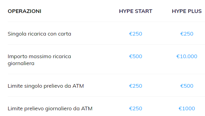 banca sella hype