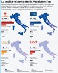 Qual'è il miglior operatore italiano del 2018?